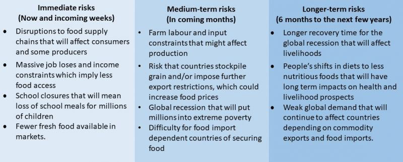 Food security risks associated with Covid-19